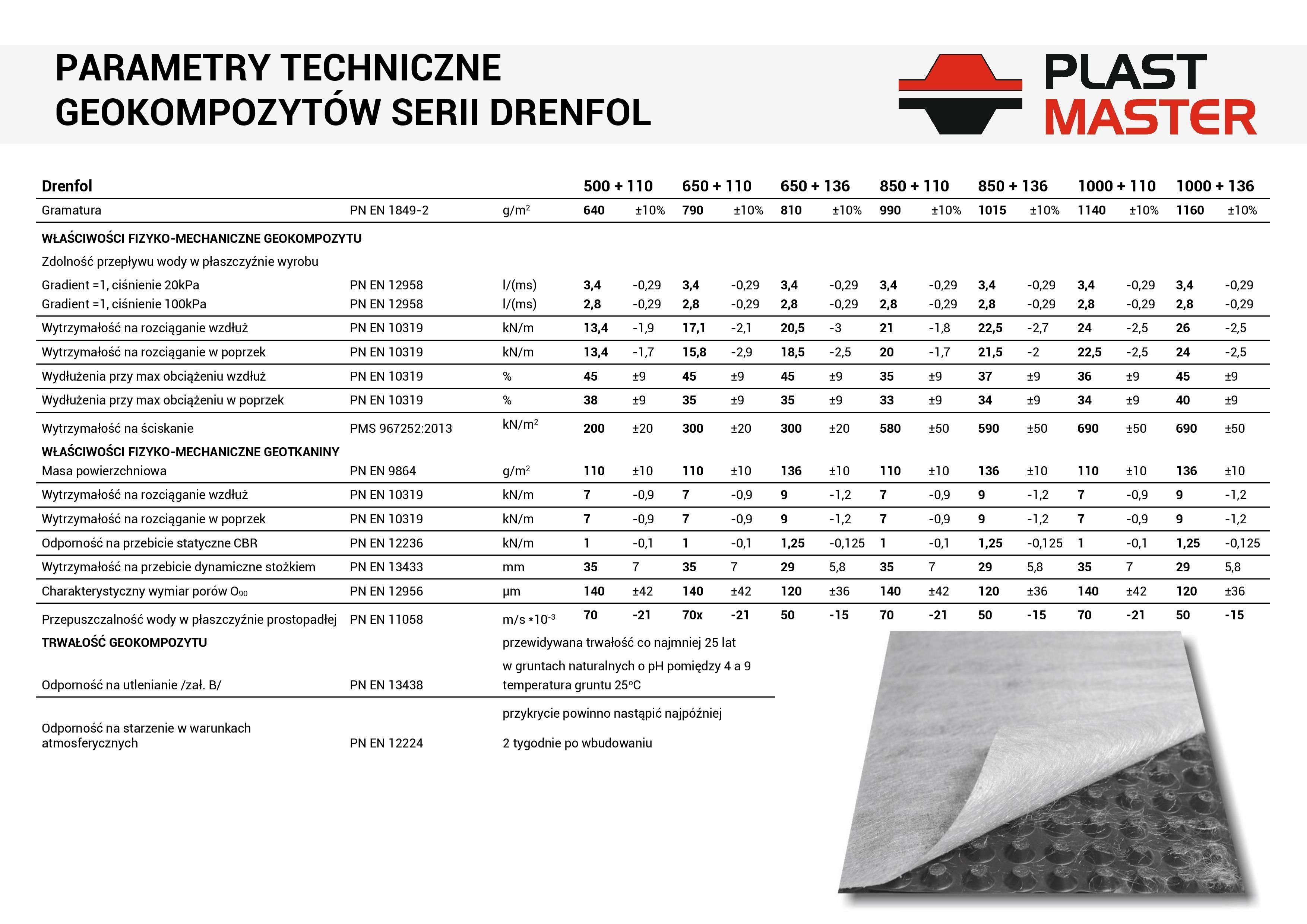 Drenfol - Specyfikacja Techniczna