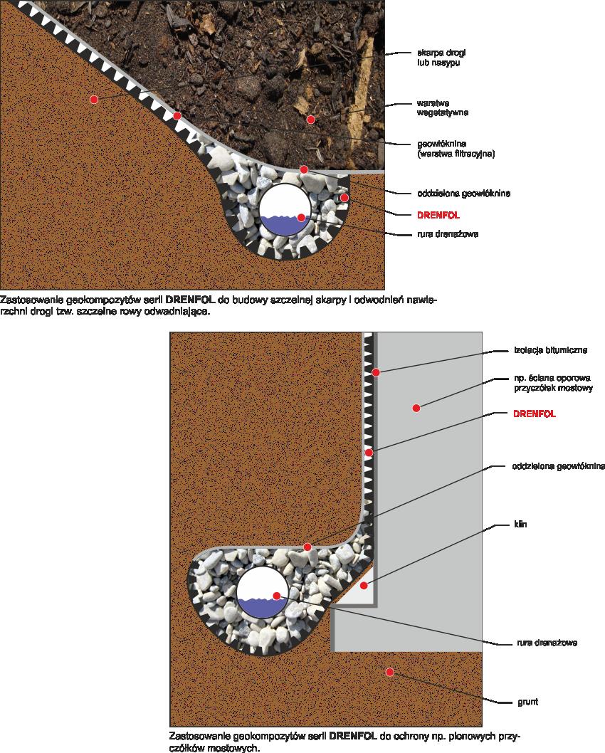 Drenfol - zastosowanie geokompozytu