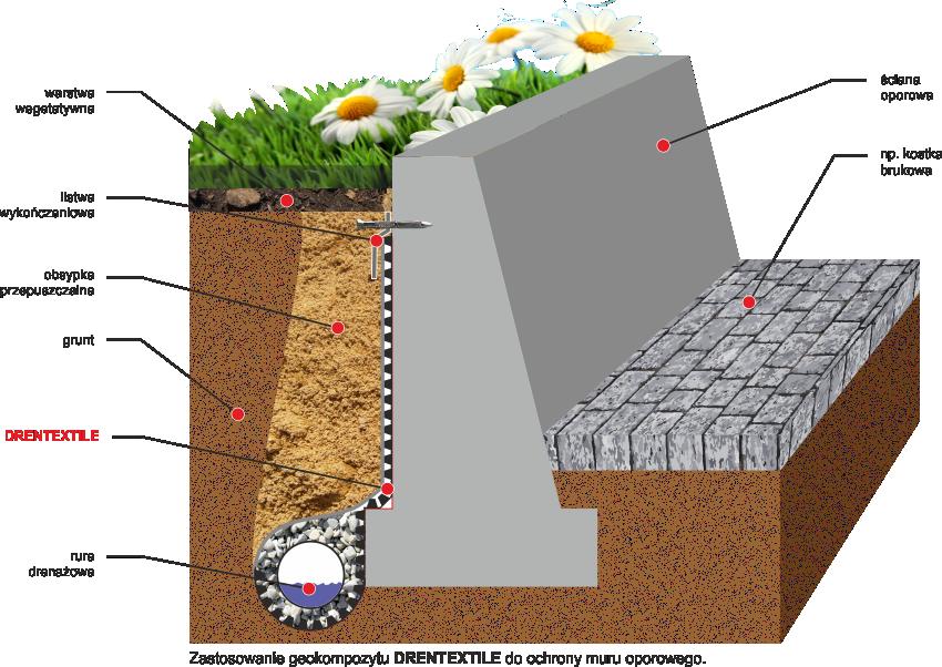 Drentextile - zastosowanie geokompozytu