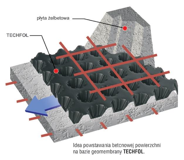 Techfol - montaż i zastosowanie geomembrany
