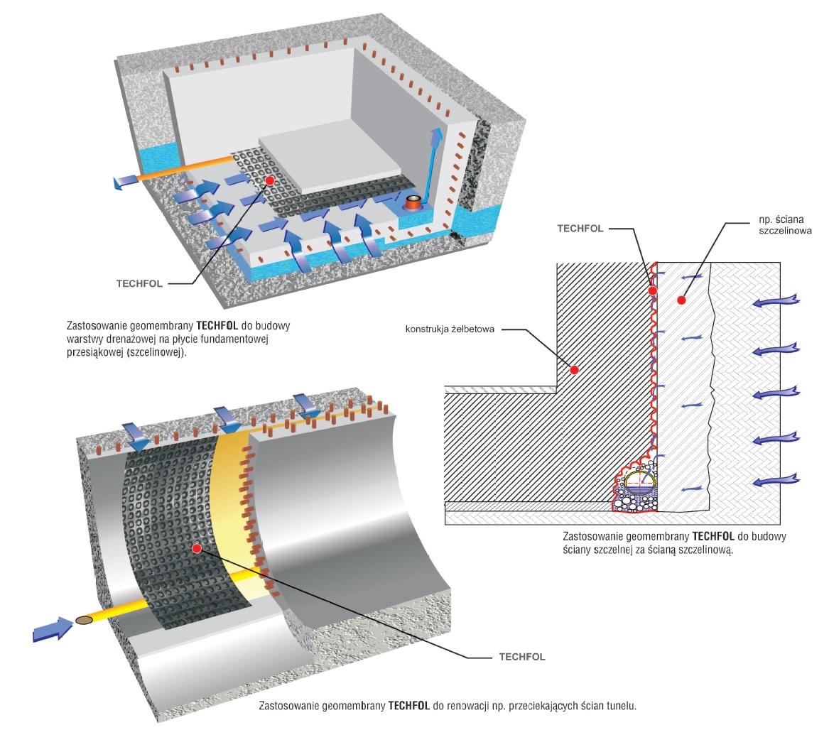 Techfol - Montage und Verwendung