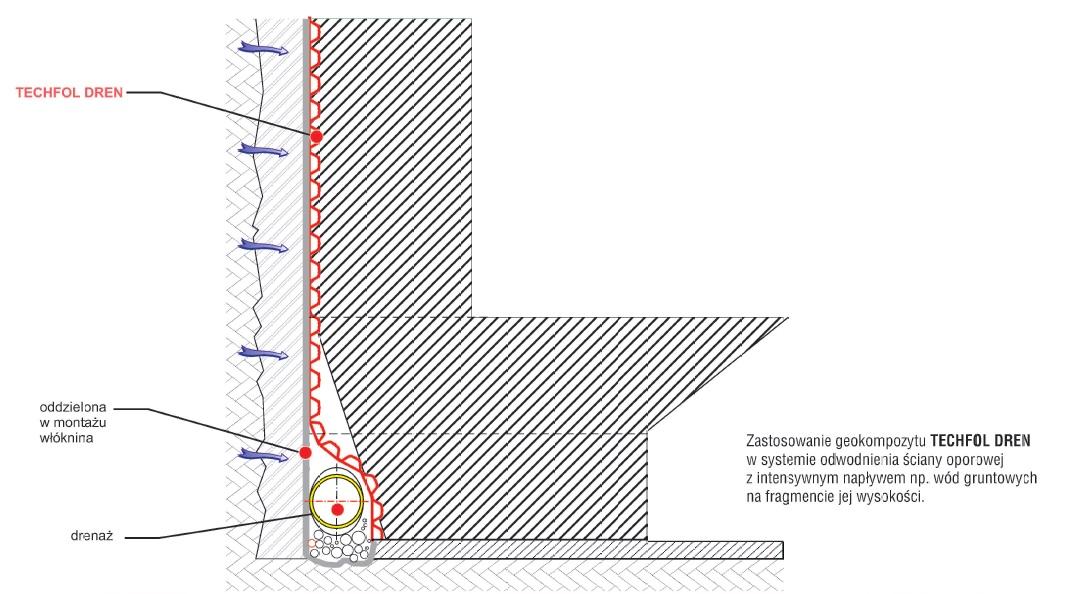 Techfol Dren - montaż i zastosowanie geokompozytu