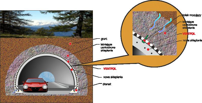 Ventfol - Zastosowanie geomembrany