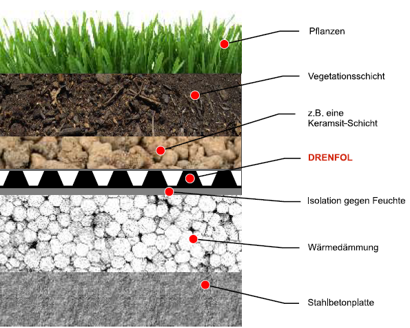 Drenfol - die Verwendung von Geomembranen