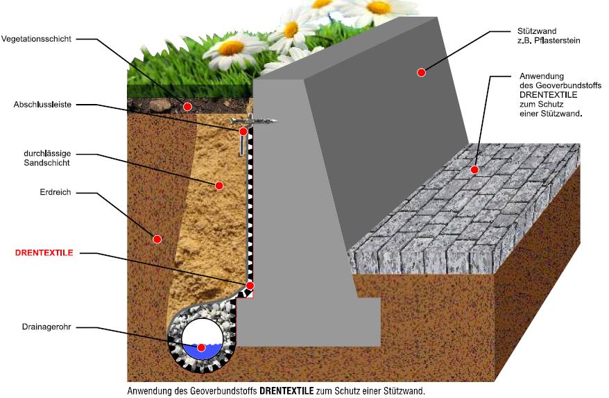 Drentextile - die Verwendung von Geomembranen