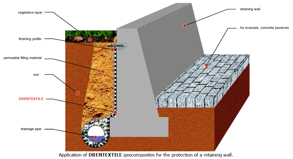 Drentextile - The use of geomembranes