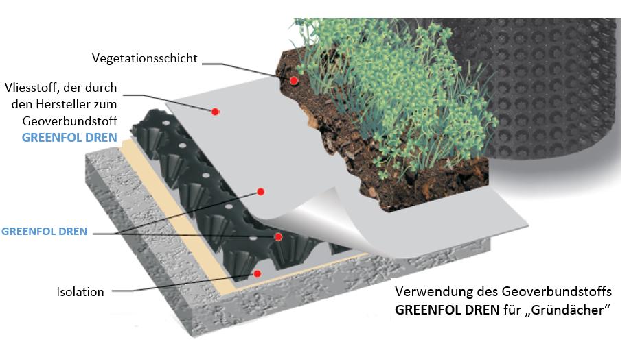 Greenfol Dren - die Verwendung von Geomembranen