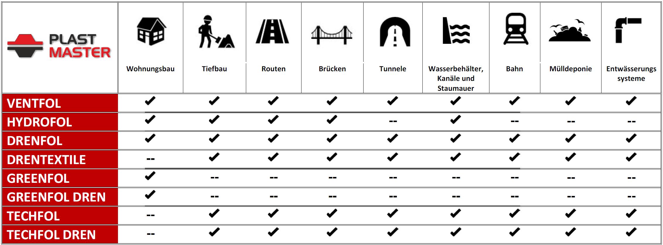 Tabelle Verwendet Film