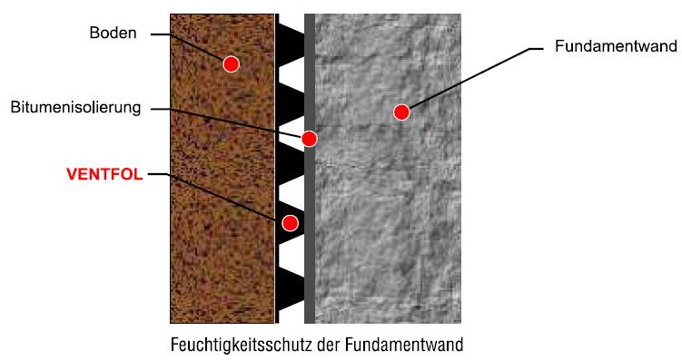 Ventfol - Schutz-Proofing