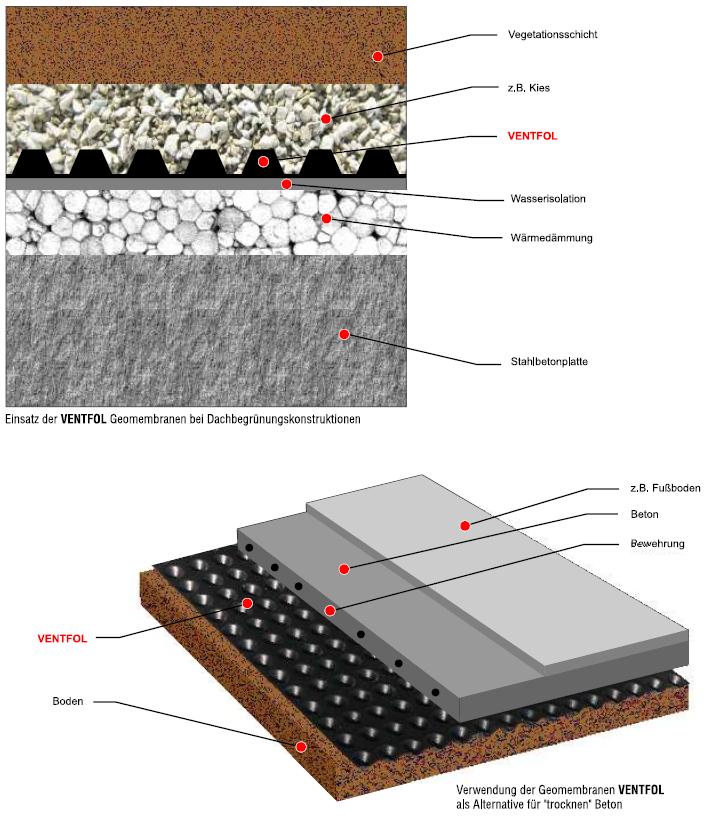 Ventfol - die Verwendung von Geomembranen