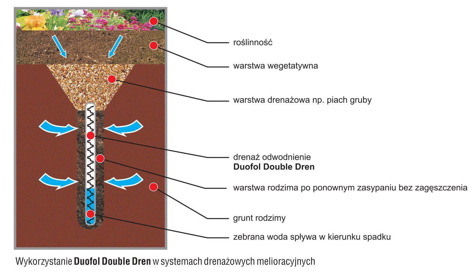 duofol-double-dren-01